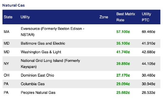 Energy Markets Natural Gas