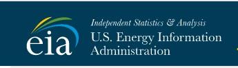 EIA Energy News